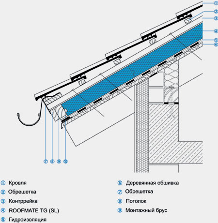 изоляция крыши