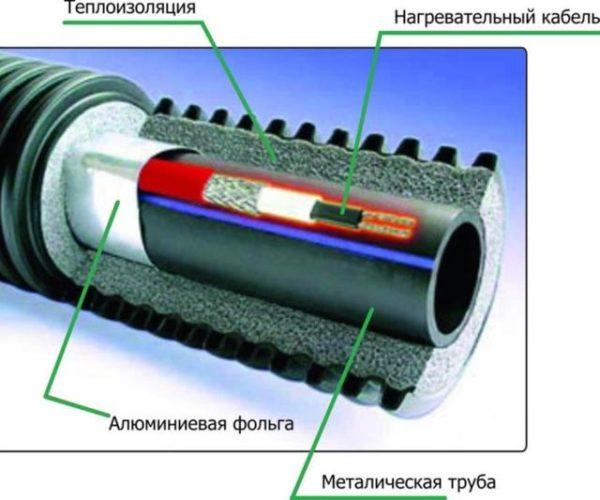 схема устройства утеплителя