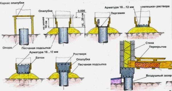 Монолитный фундамент с ростверком: расчет, армирование и установка своими руками