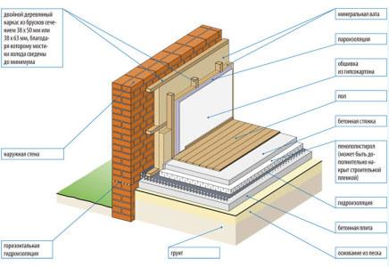 isolation flocage cout devie travaux lot entreprise cmpfja. Black Bedroom Furniture Sets. Home Design Ideas
