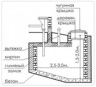 чертеж устройства выгребной ямы