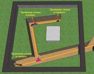 система канализации бани