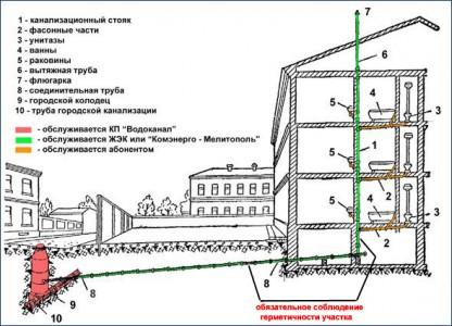 канализация многоквартирного дома