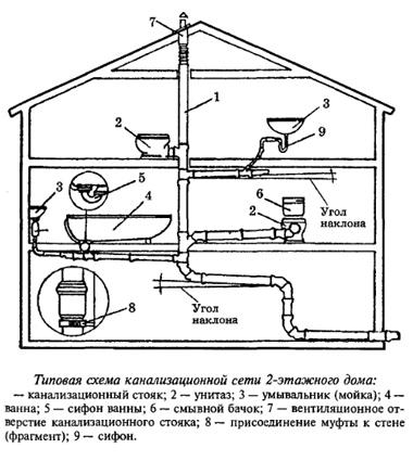 чертеж канализации в частном доме
