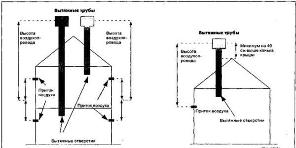 конструкция вентиляция