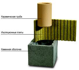 устройство керамической трубы для дымохода