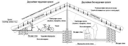 чердачная и бесчердачная конструкция крыши частного дома