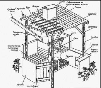 конструкция стационарного мангала