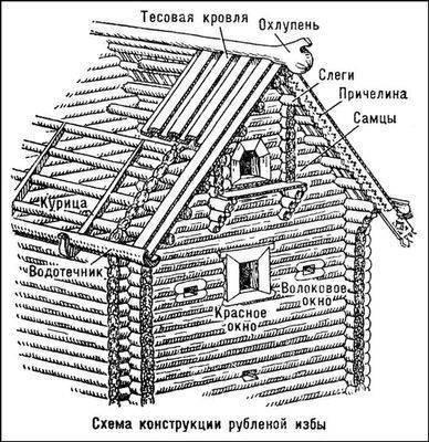 конструкция рубленой избы