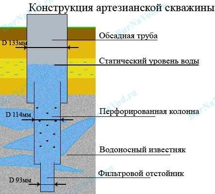 конструкция артезианская скважина