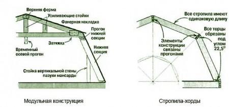 конструкция ломаной крыши