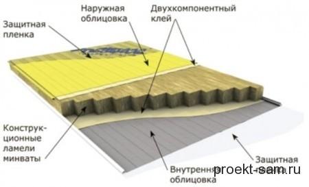 конструкция сэндвич панелей