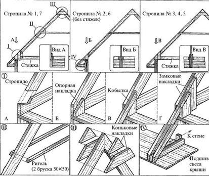 конструкция элементов крыши деревянного дома