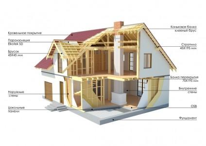 конструкция деревянного каркасного дома