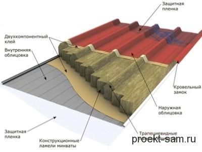 конструкция кровельной сэндвич-панели