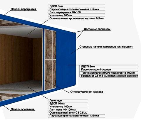 конструкция стен вагончика