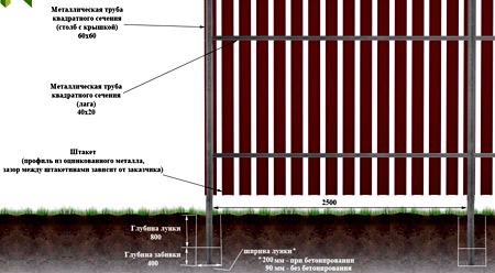 конструкция металлический штакетник