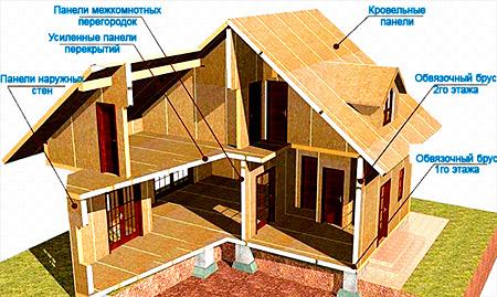конструкция сип панели