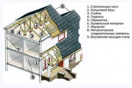 конструктивный план дома