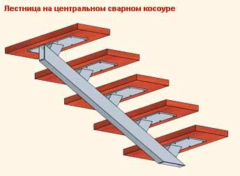 лестница косоур
