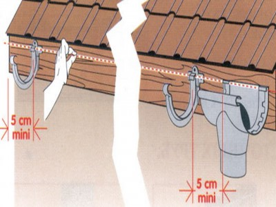 крепление водосточных труб к стене