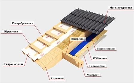 крыша каркасного дома