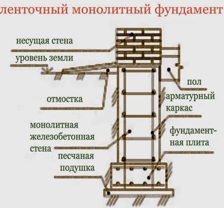 ленточный монолитный фундамент