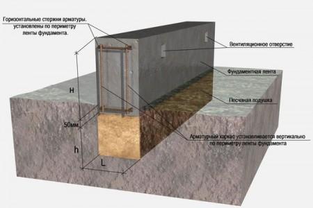 устройство ленточного фундамента