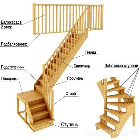 лестница забежные ступени