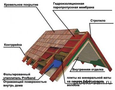 устройство мансарды дома