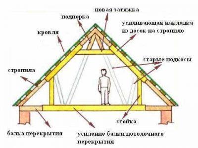 чертеж крыши