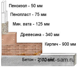 виды материалов для утепления стен