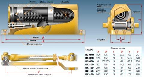 Механизм доводки для калитки