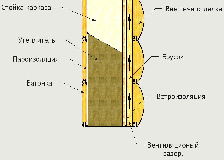 каркасная стена