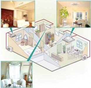 мультисплит система кондиционирования квартиры