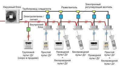 мультизональная сплит система VFR
