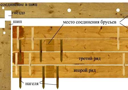 схема для нагилей