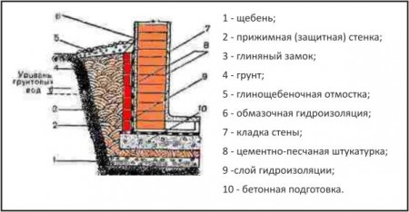 наружная гидроизоляция погреба