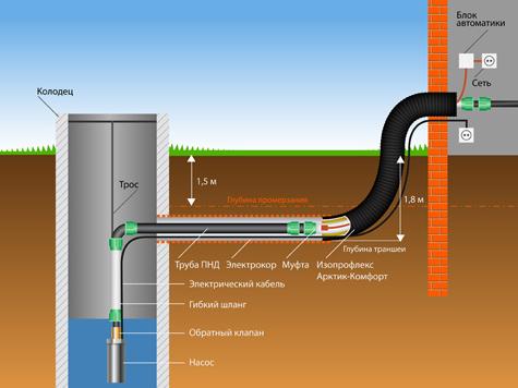 схема проведения наружного водопровода