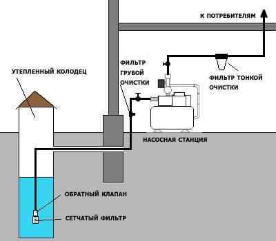 подключение насосной станции к колодцу