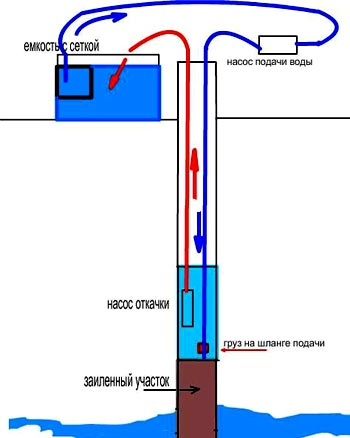 насос артезианская скважина