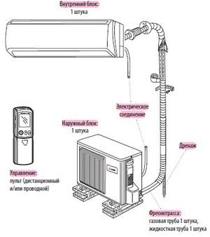 схема установки настенных кондиционеров