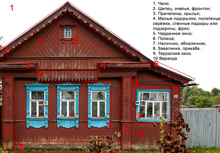nazvaniya1 Домовая резьба - резьба по дереву: видео-инструкция по выбору своими руками, особенности накладных элементов, трафаретов для украшения дома, цена, фото