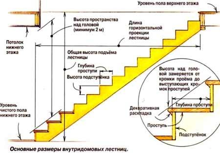 технические нормативы лестниц