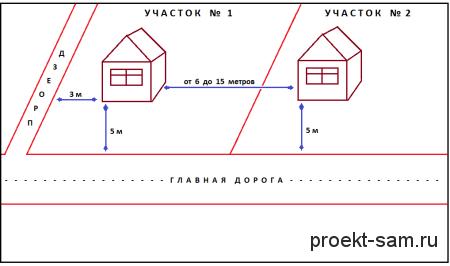 оптимальное расположение дома на участке