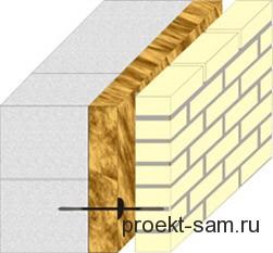 облицовка кирпичом газосиликатных блоков