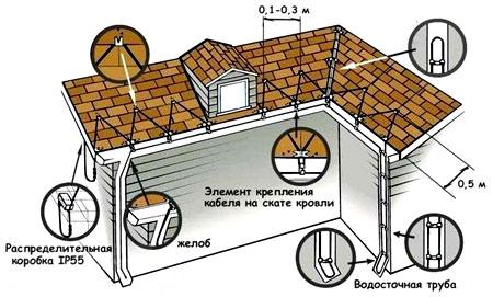 чертеж монтажа обогрева крыши