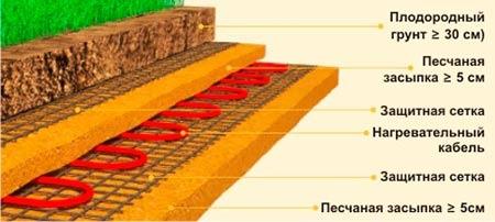 схема обогрева теплицы электрическим кабелем
