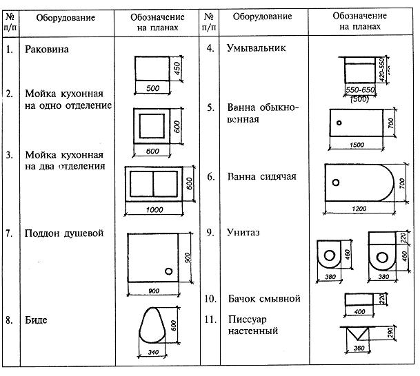 Обозначение сантехники на чертежах
