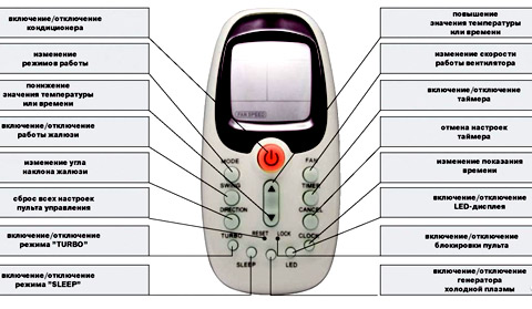 кнопки управления кондиционером
